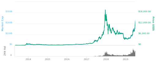 Bitcoin_price_graph